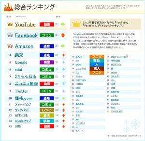 Y2012検索ワードランキング